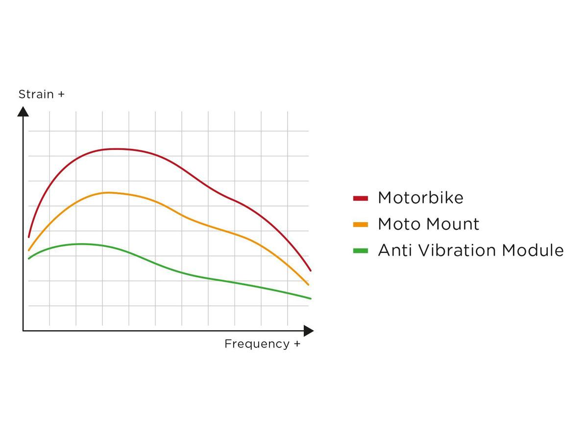 SP-Connect Anti Vibration Module Zwart - Beperkt Trillingen